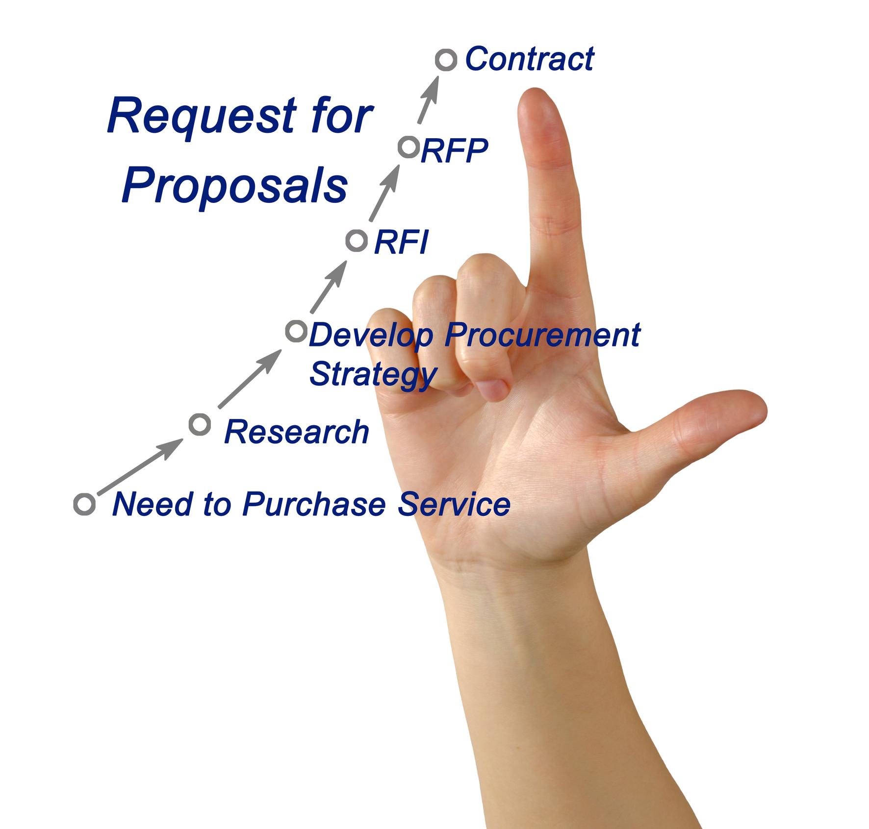 RFP/Proposal Development